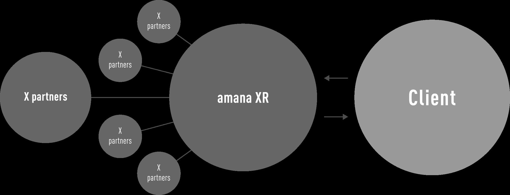 amanaXRとX partners